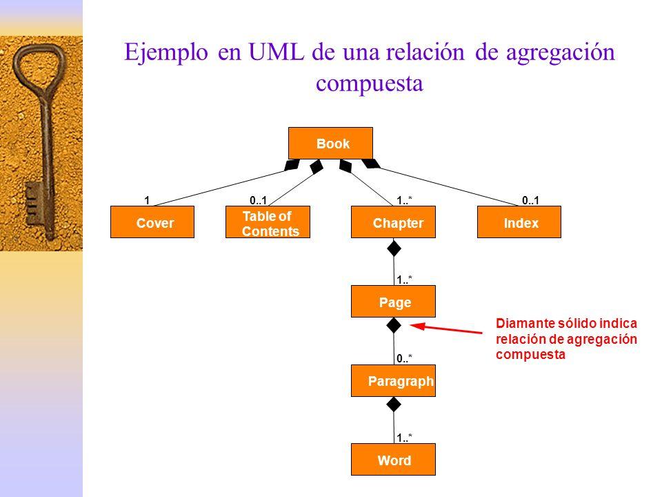 Ejemplo en UML de una relación de agregación compuesta