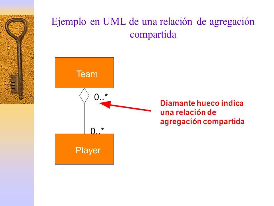 Ejemplo en UML de una relación de agregación compartida