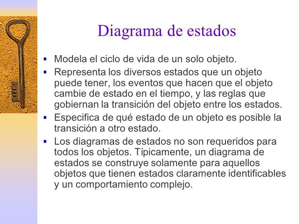Diagrama de estados Modela el ciclo de vida de un solo objeto.