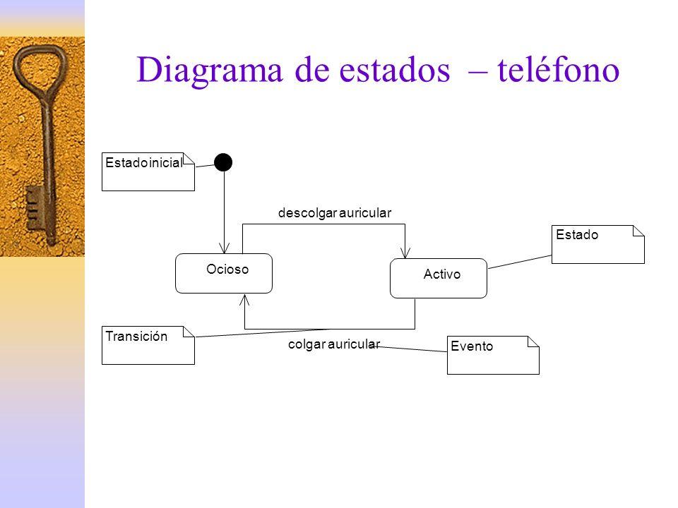 Diagrama de estados – teléfono