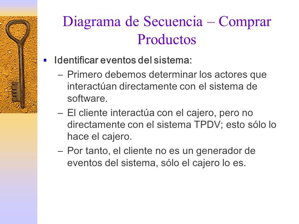 Diagrama de Secuencia – Comprar Productos