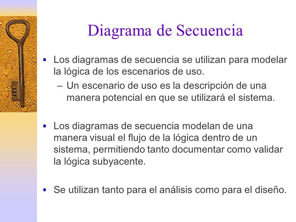 Diagrama de SecuenciaLos diagramas de secuencia se utilizan para modelar la lógica de los escenarios de uso.
