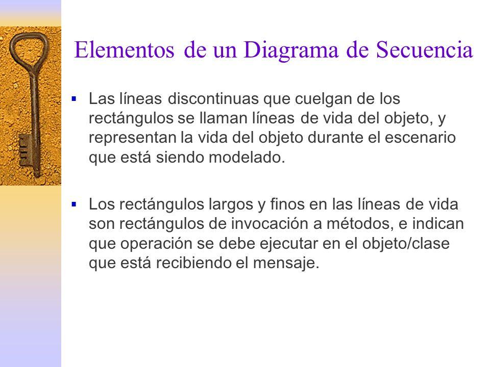 Elementos de un Diagrama de Secuencia