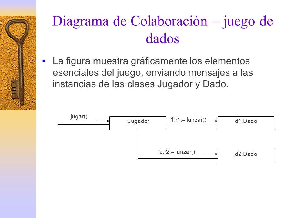 Diagrama de Colaboración – juego de dados