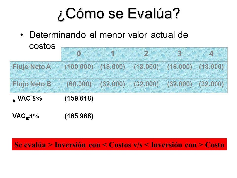 ¿Cómo se Evalúa Determinando el menor valor actual de costos 1 2 3 4