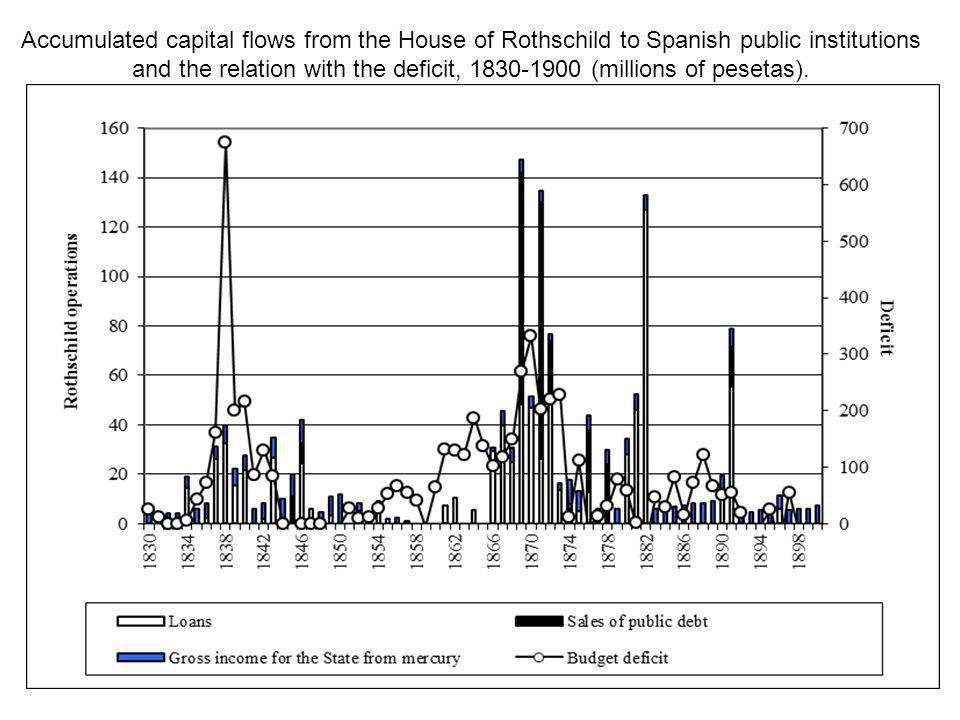 Accumulated capital flows from the House of Rothschild to Spanish public institutions and the relation with the deficit, 1830-1900 (millions of pesetas).