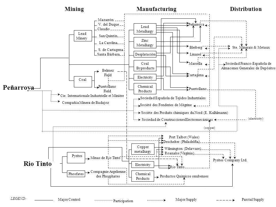 Peñarroya Rio Tinto Mining Manufacturing Distribution Zinc Metallurgy