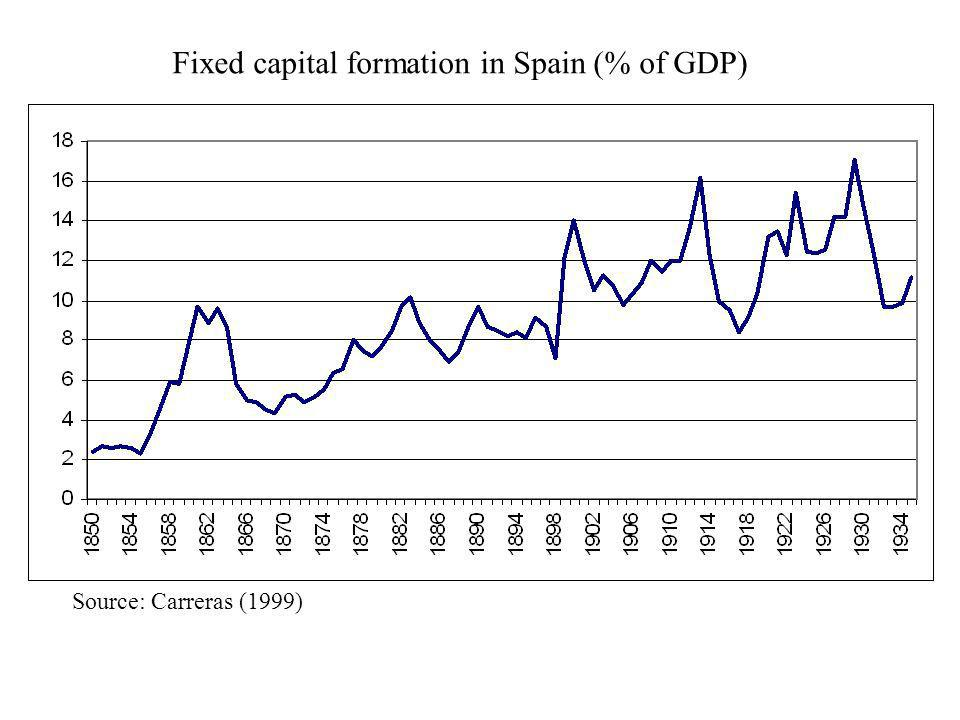 Fixed capital formation in Spain (% of GDP)