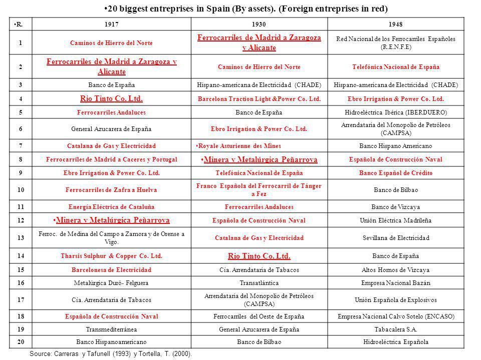 20 biggest entreprises in Spain (By assets)