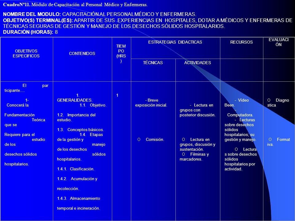 CuadroNº11. Módulo de Capacitación al Personal Médico y Enfermeras.