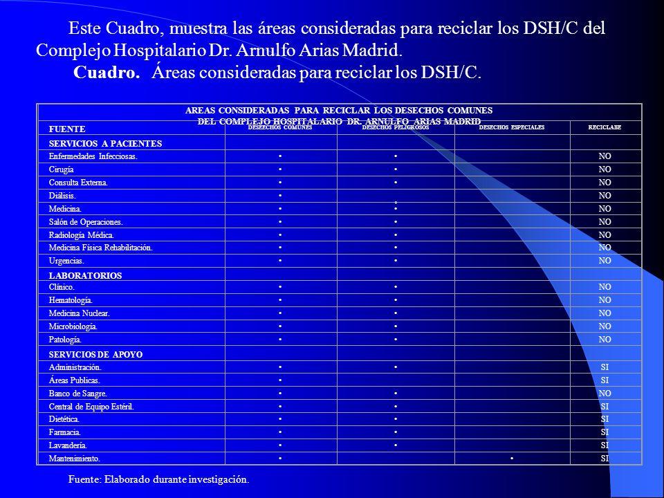 Este Cuadro, muestra las áreas consideradas para reciclar los DSH/C del Complejo Hospitalario Dr. Arnulfo Arias Madrid.