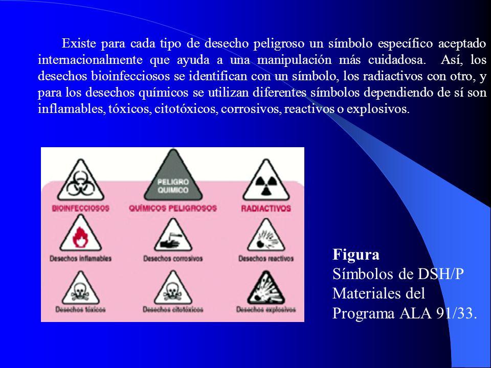 Figura Símbolos de DSH/P Materiales del Programa ALA 91/33.