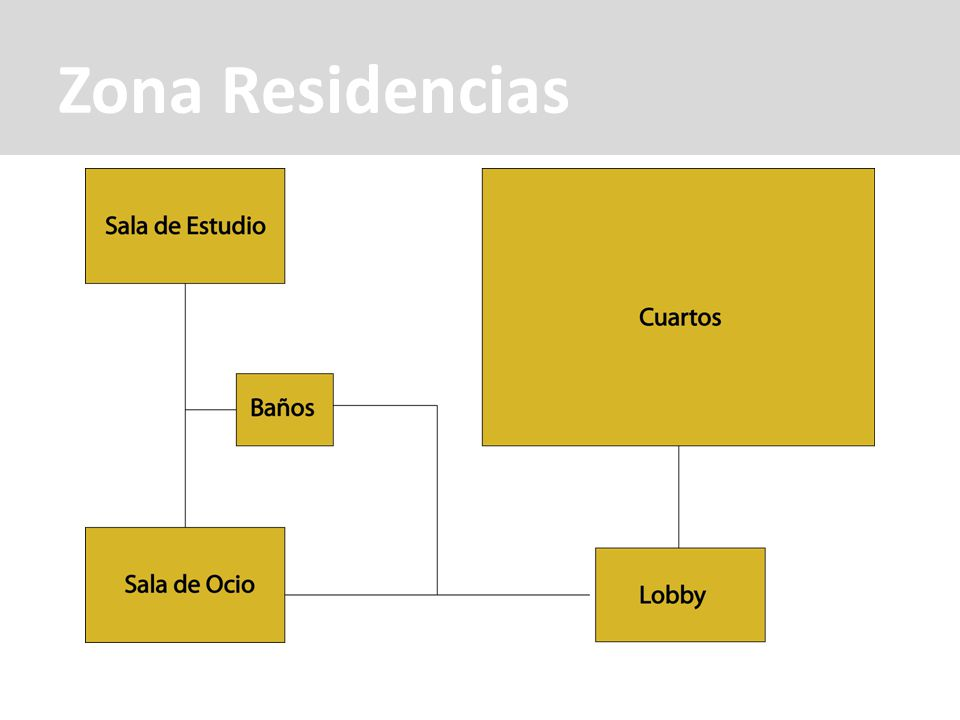 Zona Residencias