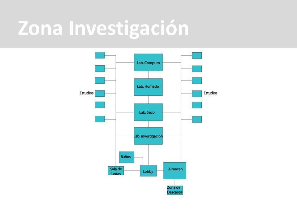 Zona Investigación