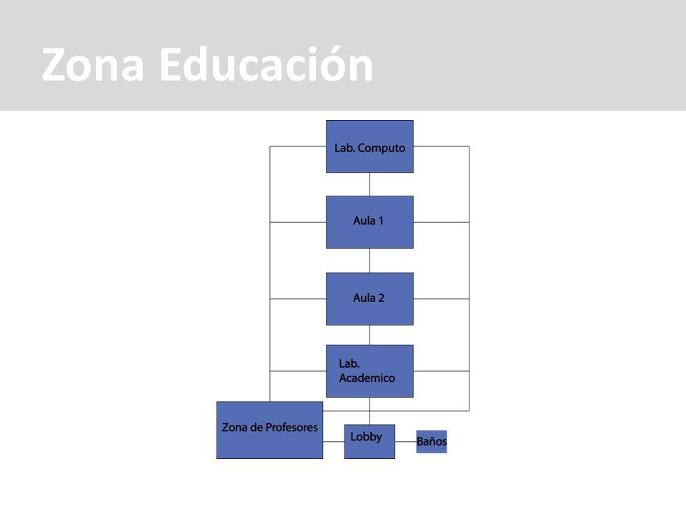 Zona Educación