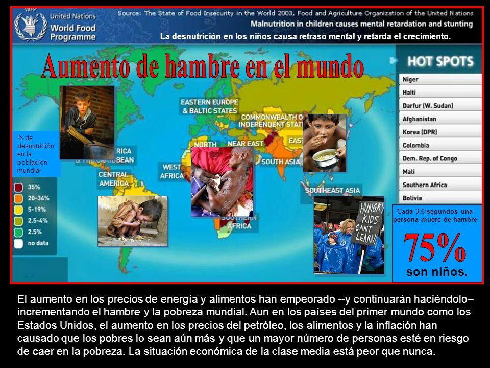 Aumento de hambre en el mundo 75%