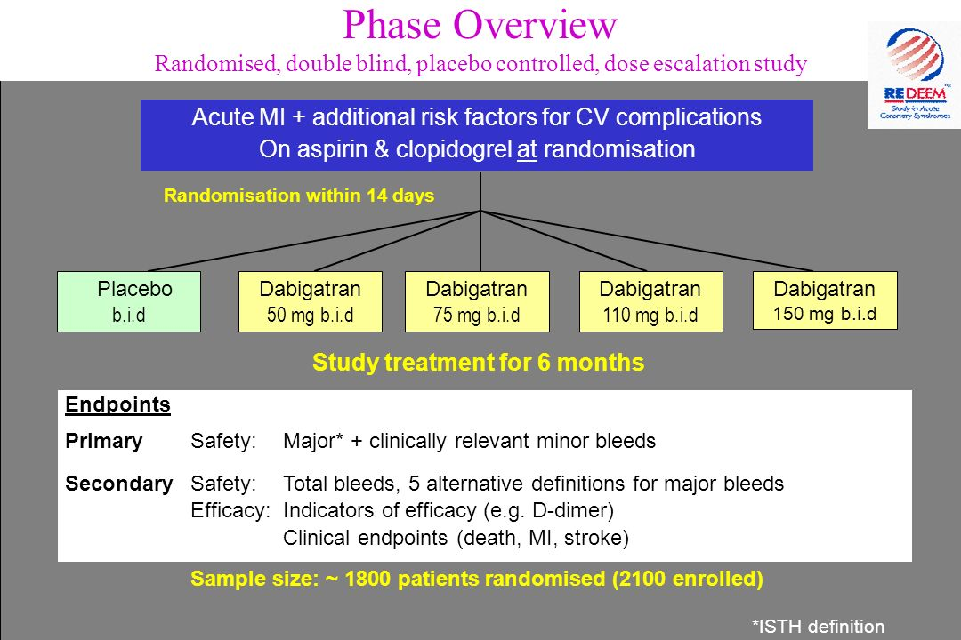 Phase Overview Randomised, double blind, placebo controlled, dose escalation study