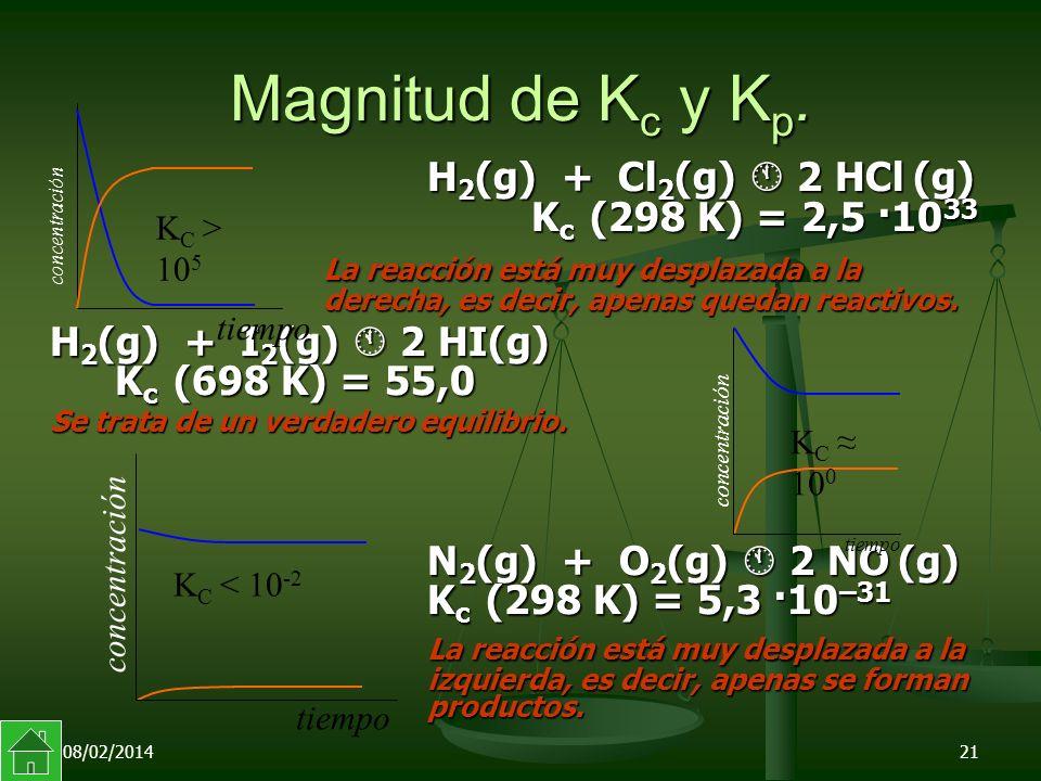 Magnitud de Kc y Kp. H2(g) + Cl2(g)  2 HCl (g) Kc (298 K) = 2,5 ·1033
