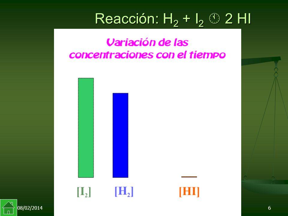 Reacción: H2 + I2  2 HI 24/03/2017