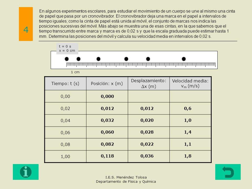 En algunos experimentos escolares, para estudiar el movimiento de un cuerpo se une al mismo una cinta de papel que pasa por un cronovibrador. El cronovibrador deja una marca en el papel a intervalos de tiempo iguales; como la cinta de papel está unida al móvil, el conjunto de marcas nos indica las posiciones sucesivas del móvil. Más abajo se muestra una de esas cintas, en la que sabemos que el tiempo transcurrido entre marca y marca es de 0,02 s y que la escala graduada puede estimar hasta 1 mm. Determina las posiciones del móvil y calcula su velocidad media en intervalos de 0,02 s.