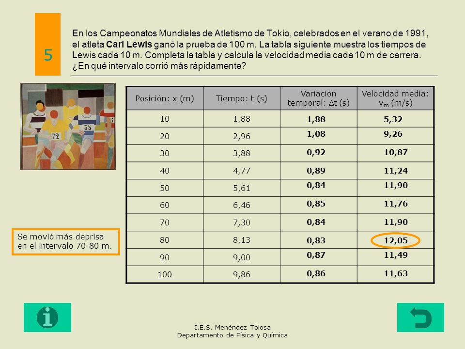 En los Campeonatos Mundiales de Atletismo de Tokio, celebrados en el verano de 1991, el atleta Carl Lewis ganó la prueba de 100 m. La tabla siguiente muestra los tiempos de Lewis cada 10 m. Completa la tabla y calcula la velocidad media cada 10 m de carrera. ¿En qué intervalo corrió más rápidamente