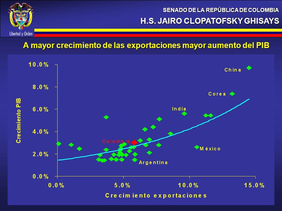 A mayor crecimiento de las exportaciones mayor aumento del PIB