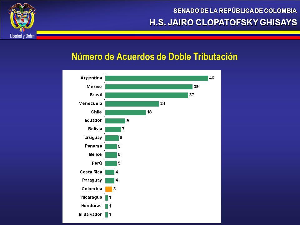Número de Acuerdos de Doble Tributación