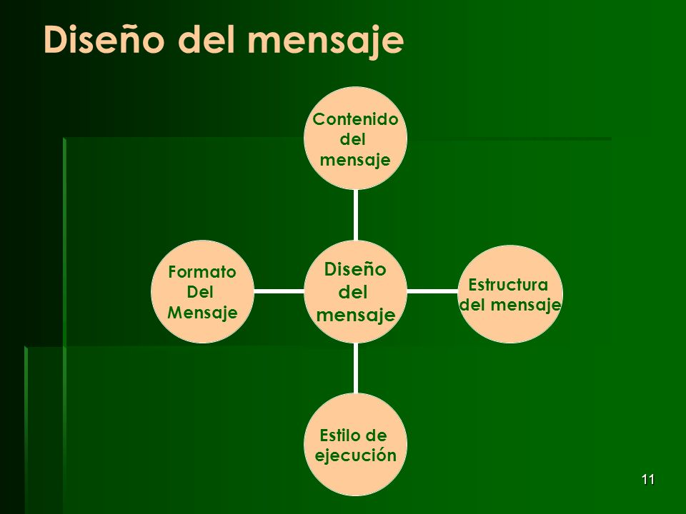 Diseño del mensaje