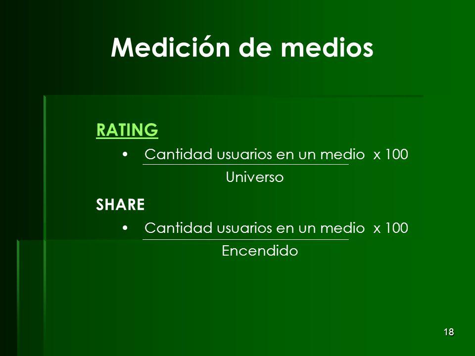 Medición de medios RATING SHARE Cantidad usuarios en un medio x 100