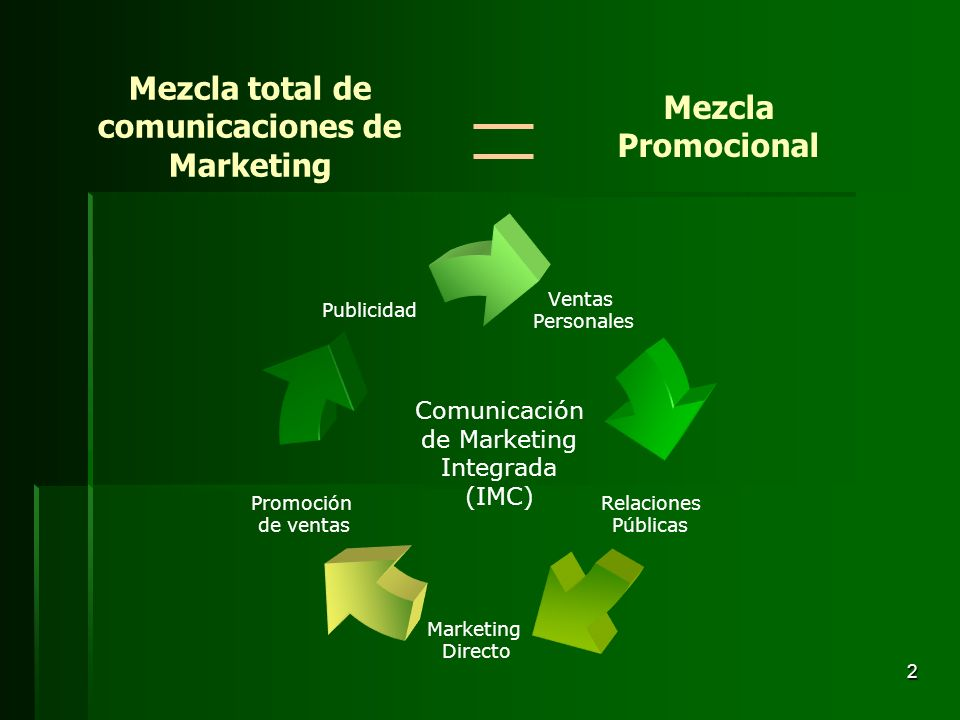 Mezcla total de comunicaciones de Marketing
