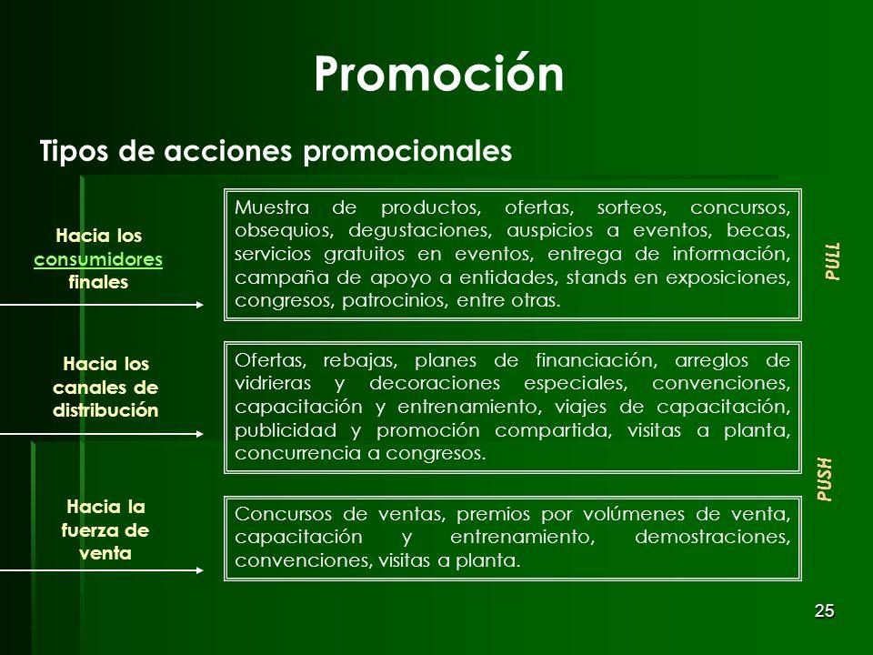 Promoción Tipos de acciones promocionales