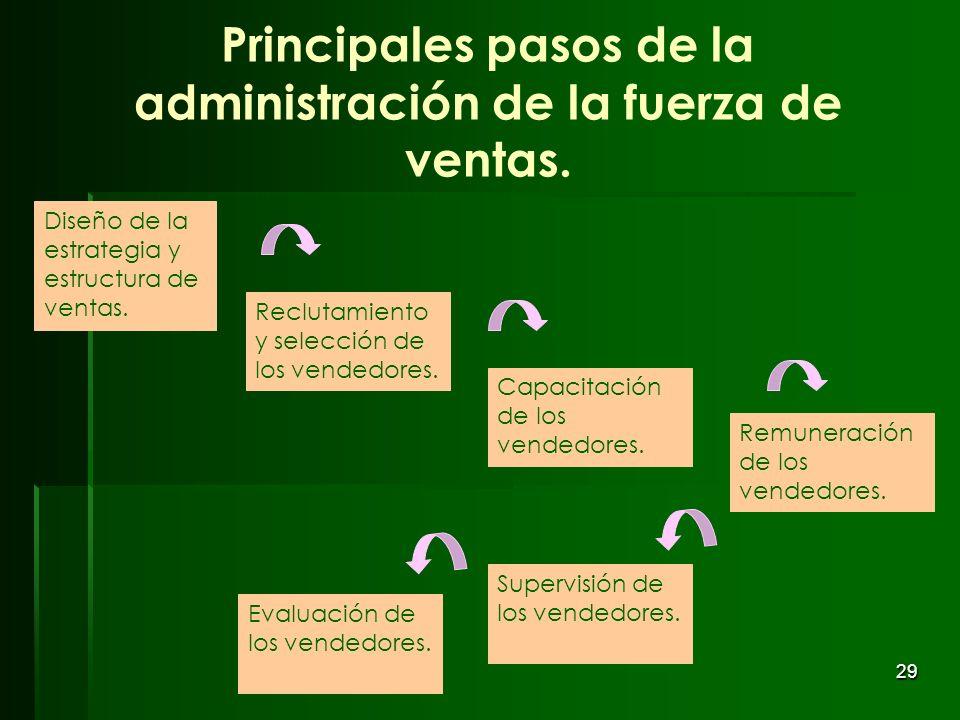 Principales pasos de la administración de la fuerza de ventas.