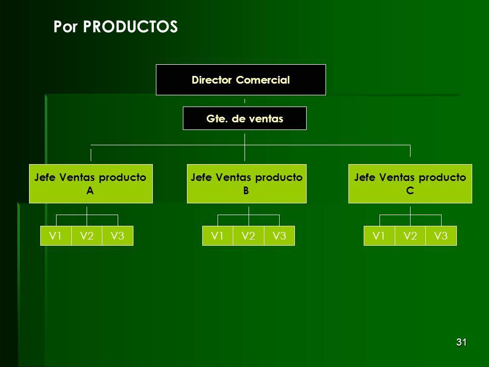 Por PRODUCTOS V1 V2 V3 Jefe Ventas producto B A C Gte. de ventas