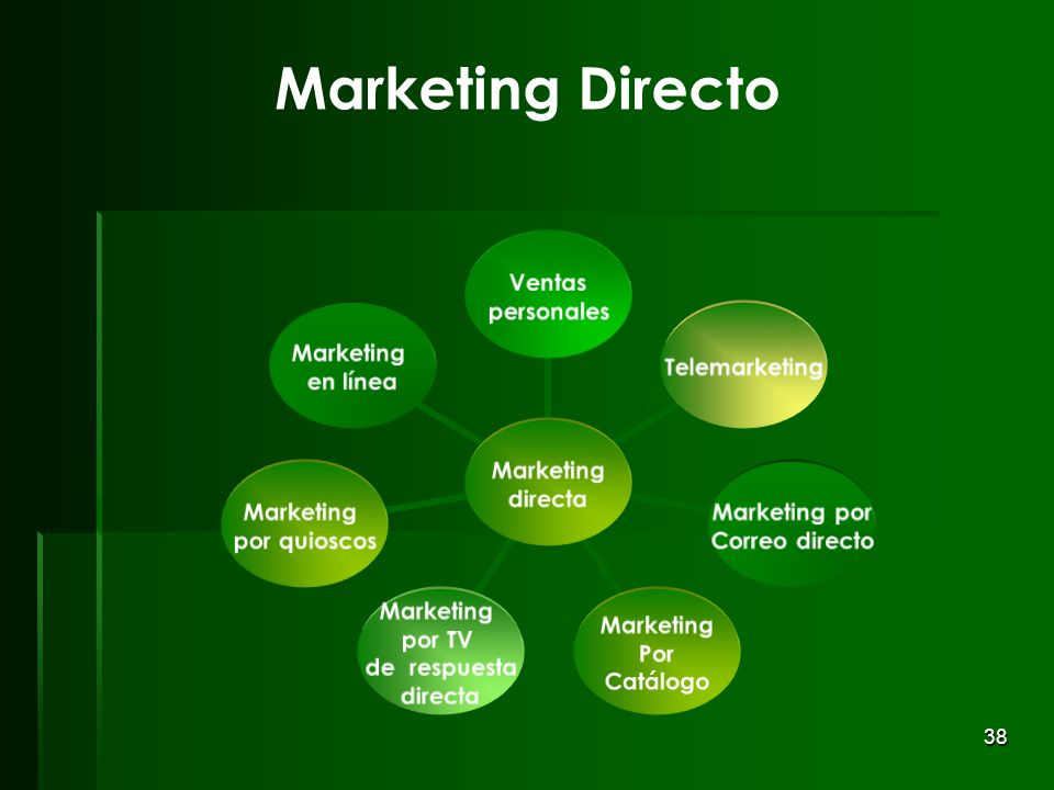 Marketing Directo