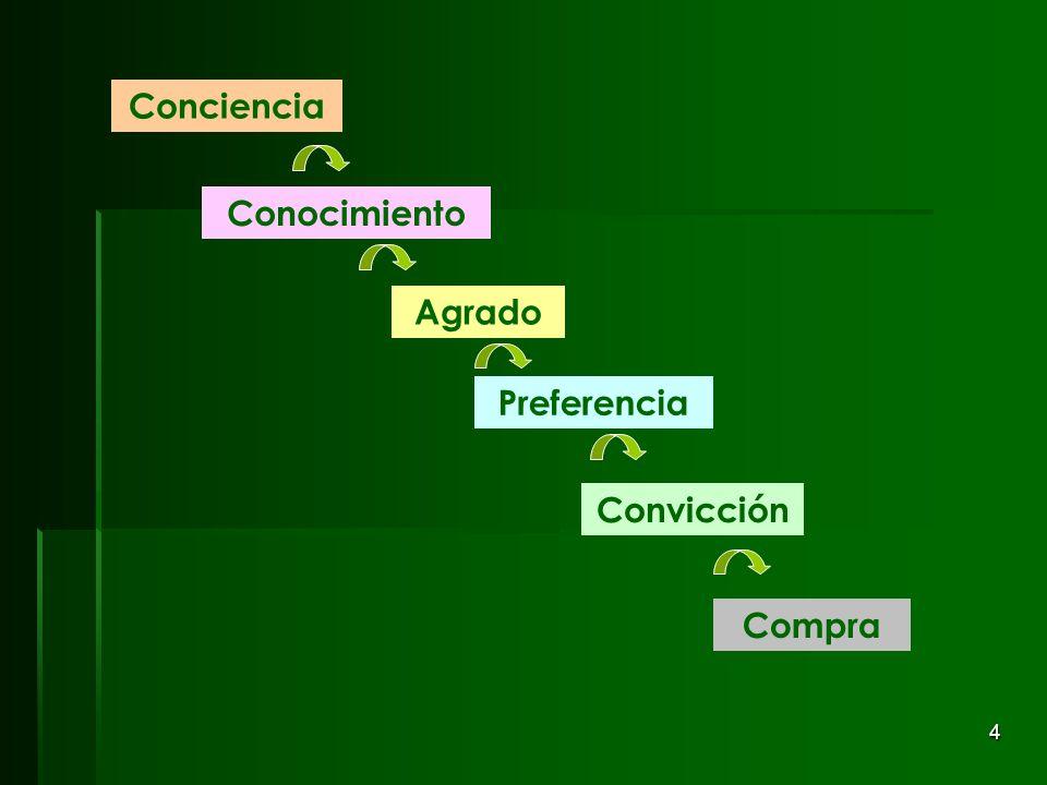 Conciencia Conocimiento Agrado Preferencia Convicción Compra
