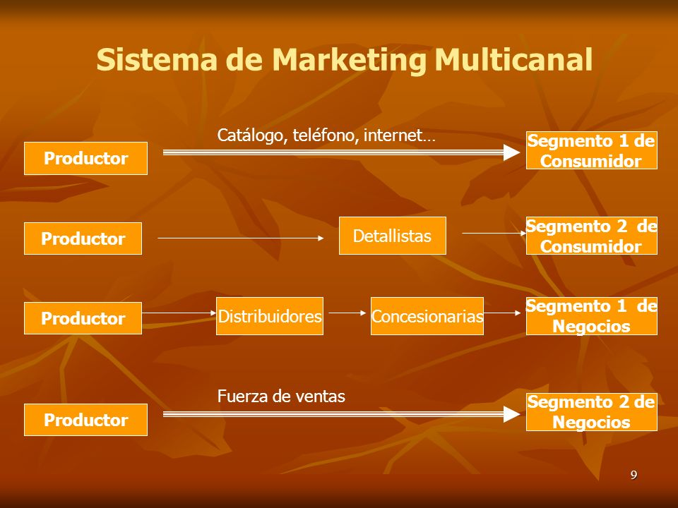 Sistema de Marketing Multicanal