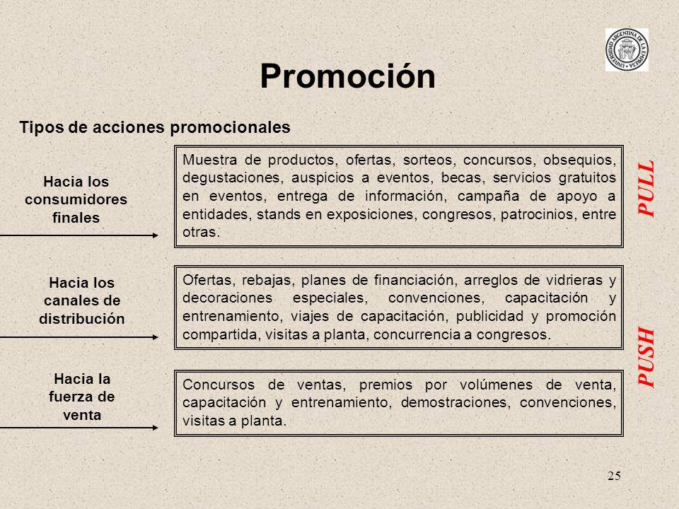 Promoción PULL PUSH Tipos de acciones promocionales