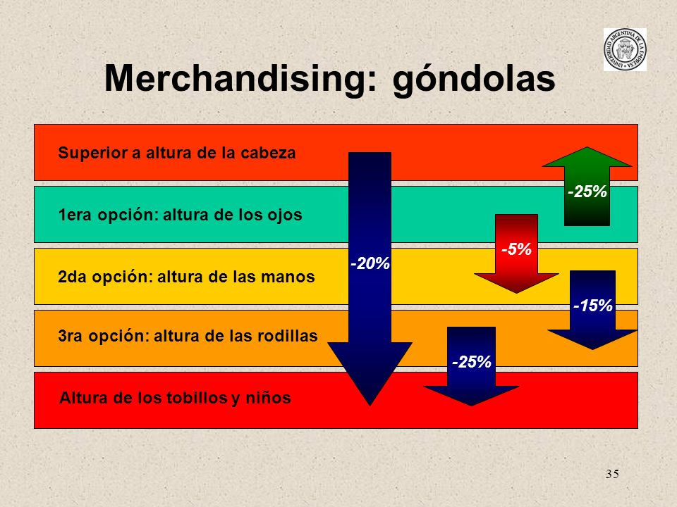 Merchandising: góndolas