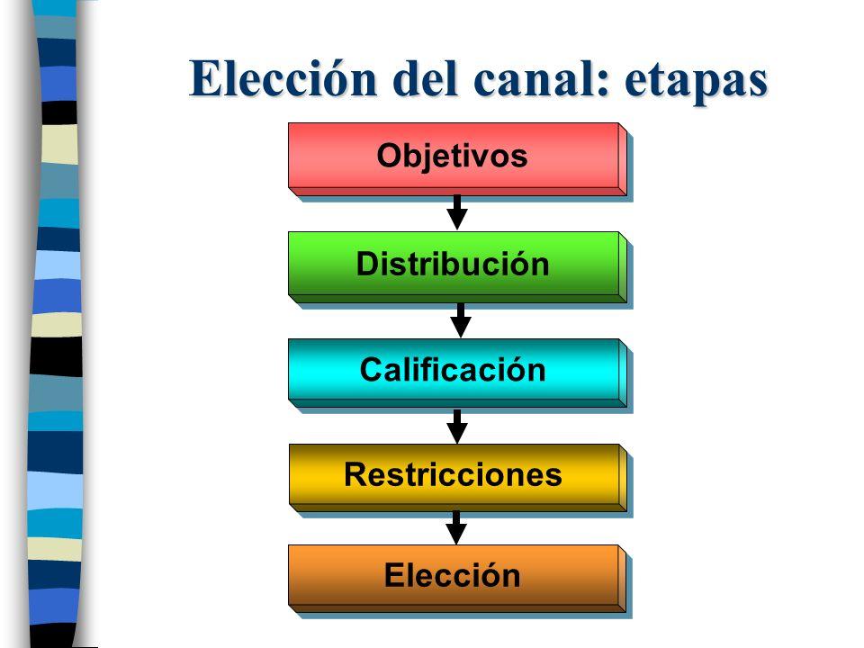 Elección del canal: etapas
