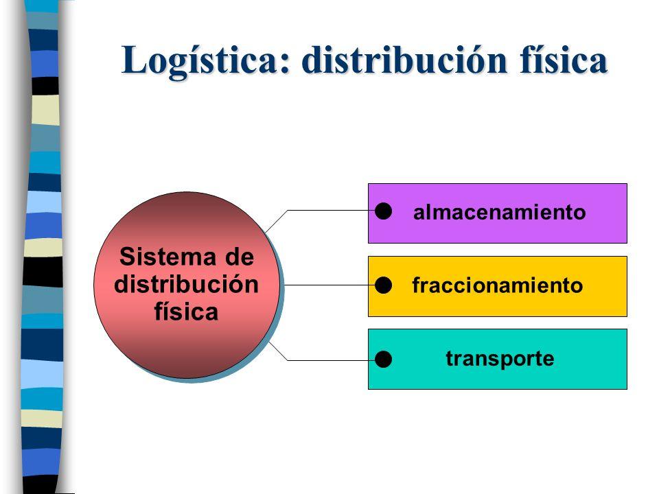 Logística: distribución física