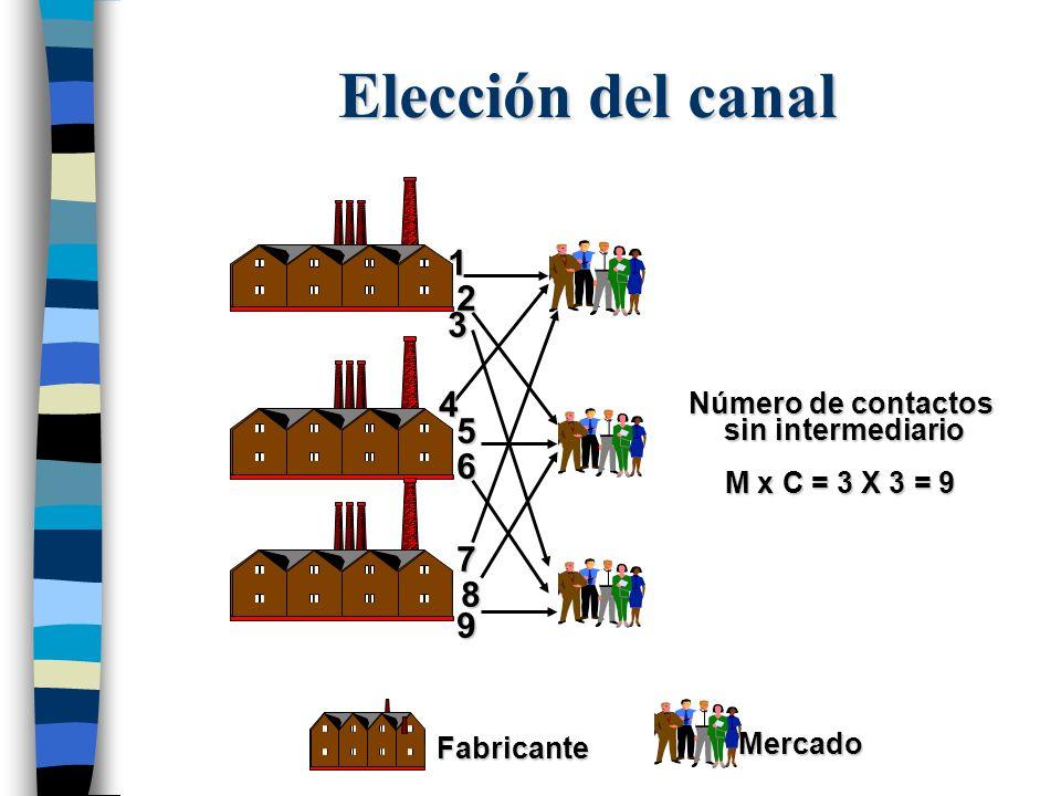 Elección del canal 1 2 3 4 5 6 7 8 9 Número de contactos