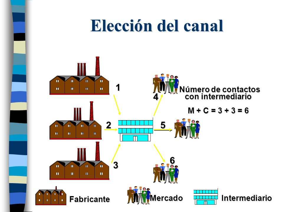 Elección del canal 1 2 3 4 5 6 Número de contactos con intermediario