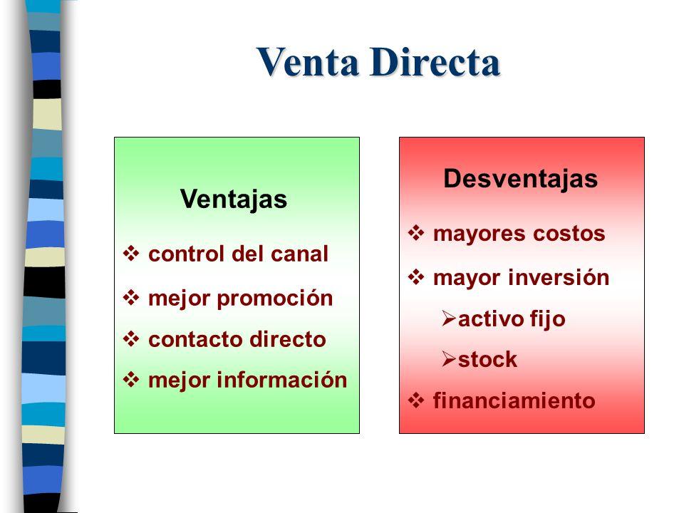 Venta Directa Desventajas Ventajas mayores costos control del canal