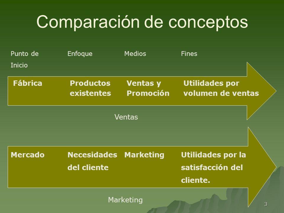 Comparación de conceptos