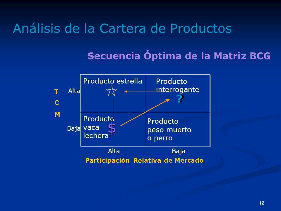 ☆ $ $ Análisis de la Cartera de Productos