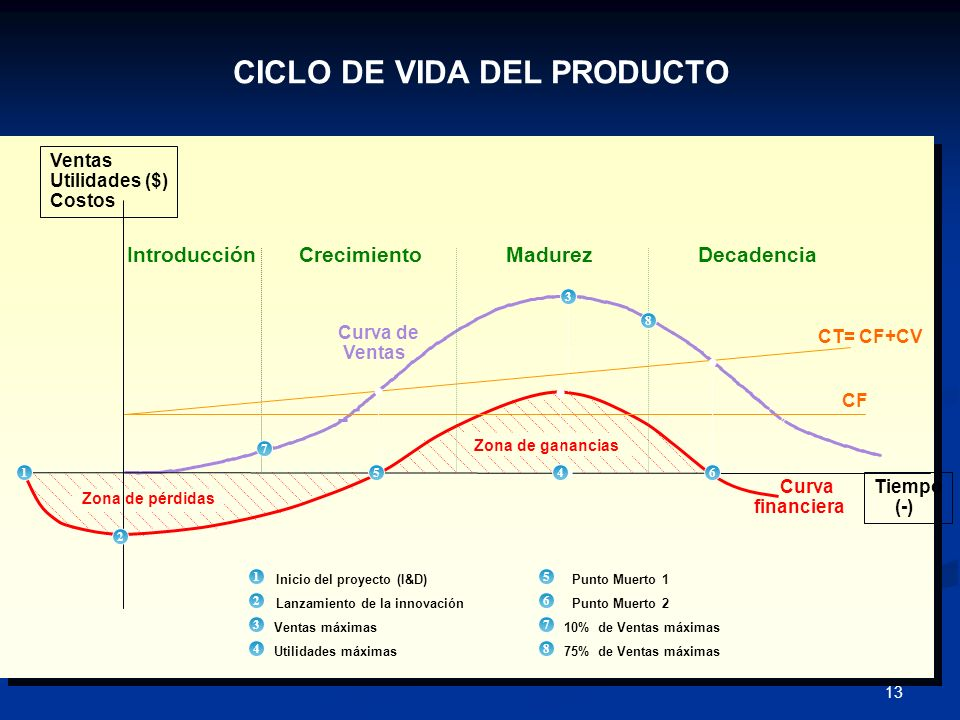 CICLO DE VIDA DEL PRODUCTO