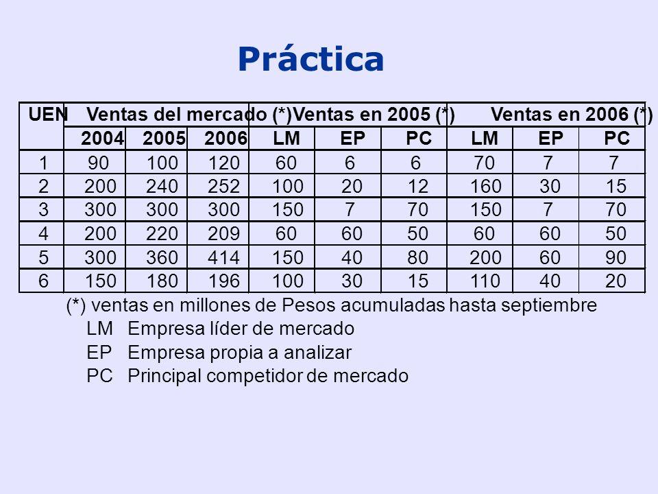 Práctica UEN Ventas del mercado (*) Ventas en 2005 (*)