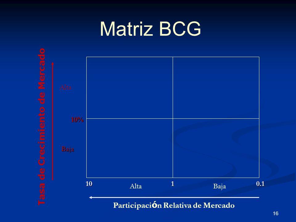 Tasa de Crecimiento de Mercado Participación Relativa de Mercado