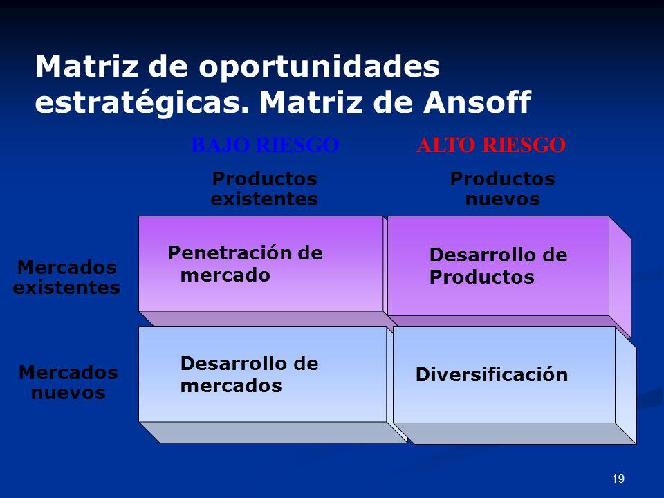 Matriz de oportunidades estratégicas. Matriz de Ansoff