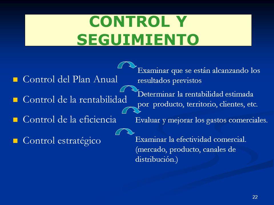 CONTROL Y SEGUIMIENTO Control del Plan Anual